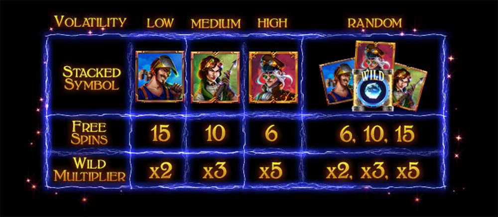 Riders of the Storm Slot - Free Spins Options
