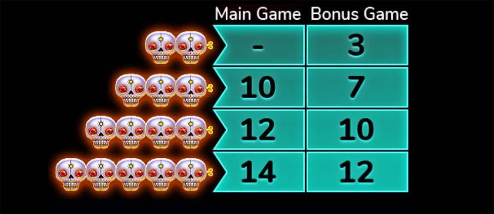 Esqueleto Explosivo 2 Slot - Free Spins Chart